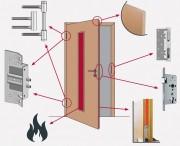 Противопожарные двери и их конструкция
