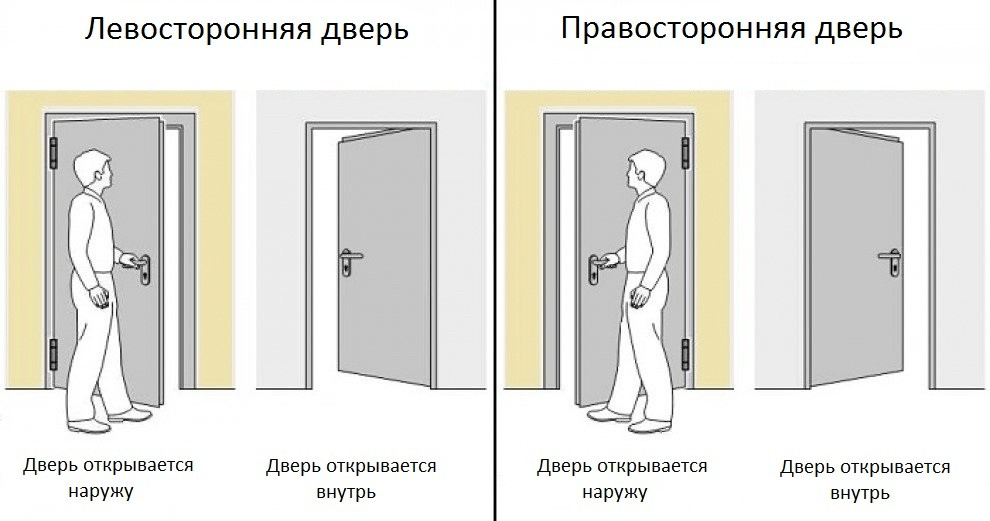 Левосторонние и правосторонние двери